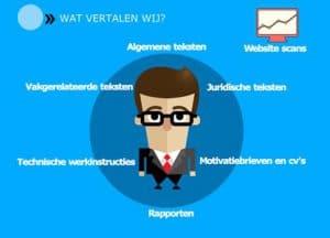 Vertalingen- website scans-infographic SR training infographic-SR training-Zakelijk-Engels