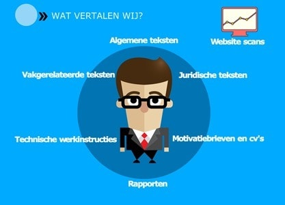 Vertalingen en website scans infographic