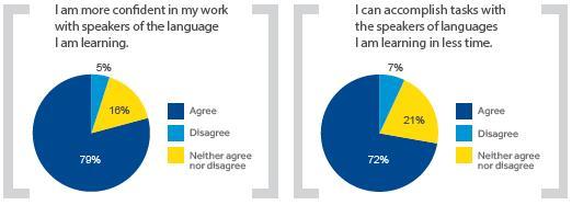 infograhic 1 SR training taalcursussen en hun invloed
