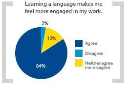 SR training taalcursussen en hun invloed
