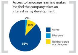 talenkennis in uw organisatie