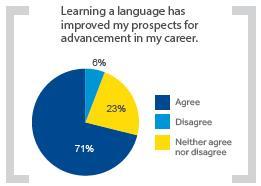 taalcursussen en hun invloed