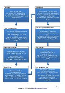 stroomschema-klachtenbehandeling-in-het-Engels-SR training