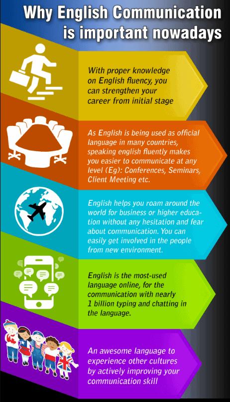 Infographic-belang-zakelijk-Engels